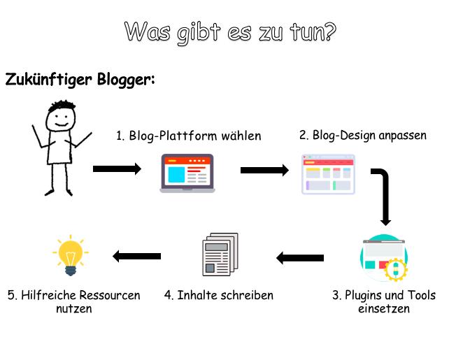 Die 5 Schritte zum Blog erstellen in der Übersicht