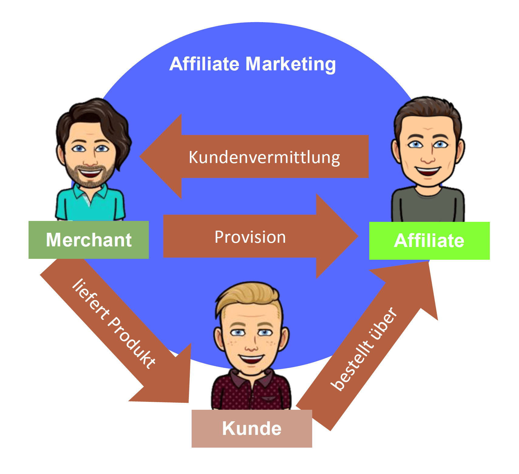 grafische Darstellung des Affiliate Marketing Prozesses