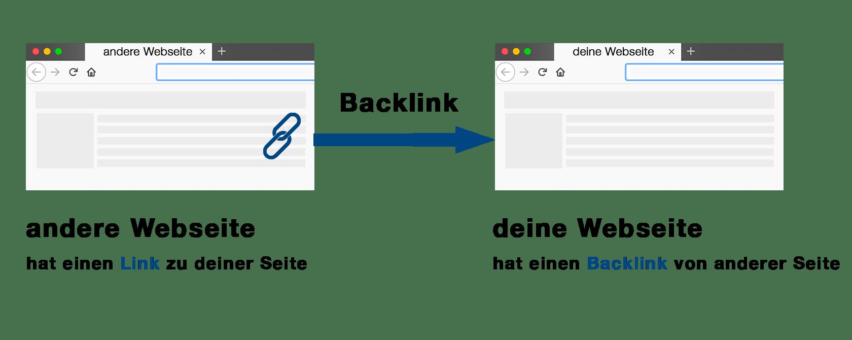 Grafische Erklärung von Backlinks