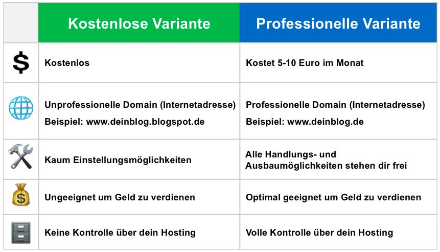 Vergleichstabelle - kostenlose und professionelle Variante