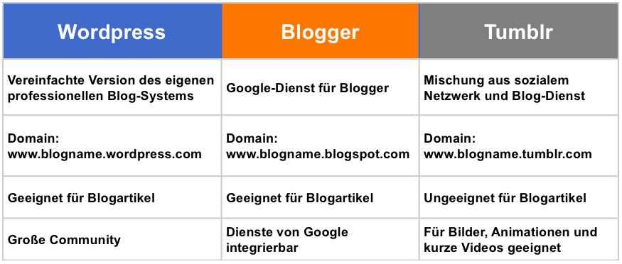Vergleichstabelle zwischen WordPress, Blogger und Tumblr